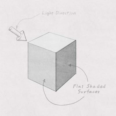 Flat-Shading