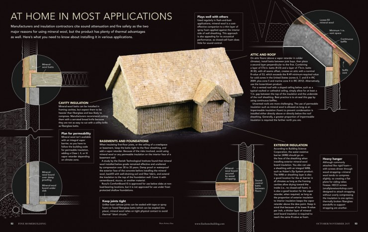 Mineral-Wool-Uses